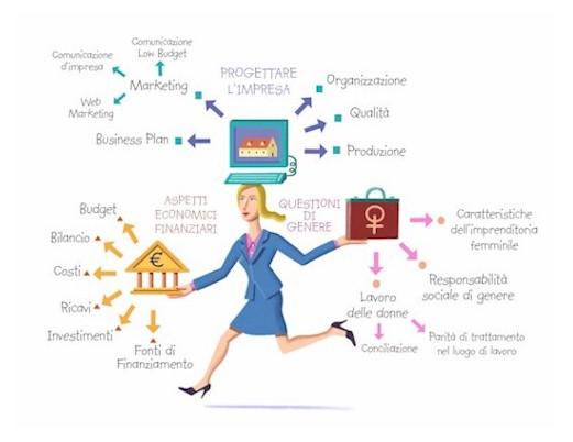 Mappa Mentale Imprenditoria Femminile