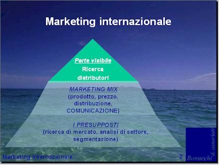 Esempio diapositiva